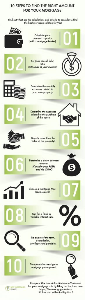 Here are the top 10 steps to finding the right mortgage amount for you.
